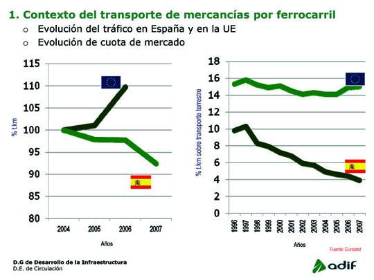 trafico ferroviario españa europa