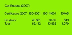 Certificados 9001, 14001 y EMAS (2007)