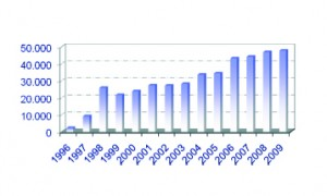 Evolución de la recogida de residuos oleosos a bordo (Marpol I) en el Puerto de Algeciras desde 1996