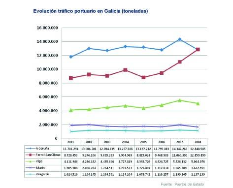 traficos puertos galicia copia