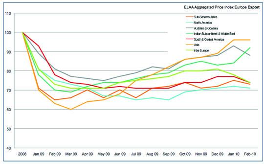 cuadro exportaciones europeas 2009_2010 copia