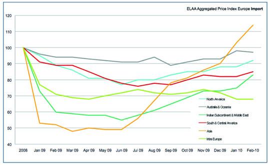 cuadro importaciones europeas 2009_2010 copia
