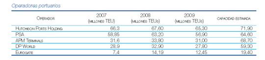 operadores portuarios 2007_2009