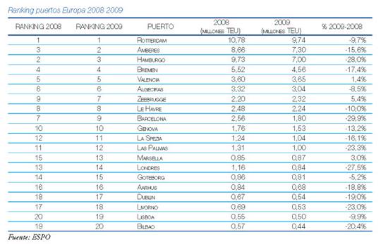 ranking puertos europa 2008_2009
