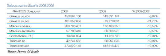traficos puertos españa 2008_2009
