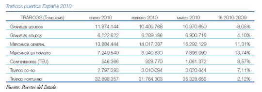 traficos puertos españa 2010