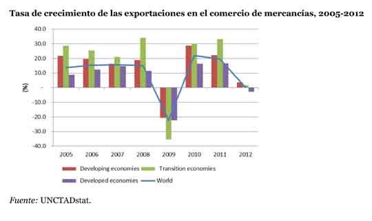 unctad_exportaciones