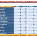 anfac_vehiculos industriales