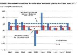 Comercio mundial 2012_Perspectivas 2013