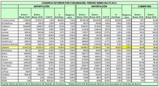 comercio exterior mayo 2013