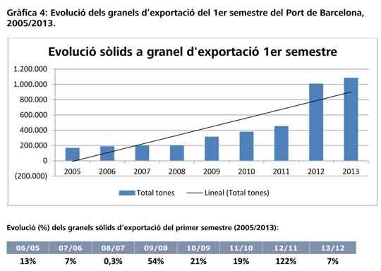 port bcn_exportaciones_graneles