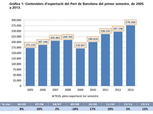 port bcn_exportaciones_teus