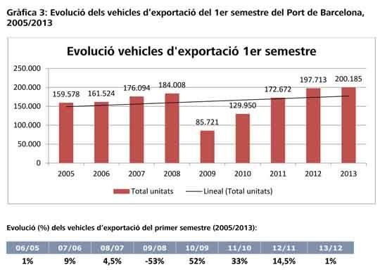 port bcn_exportaciones_vehiculos