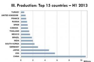 Microsoft Word - ranking mundial produccion vehiculos primer sem