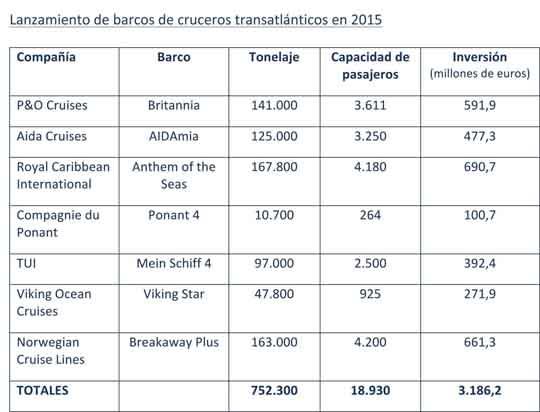 Industria crucero 2015