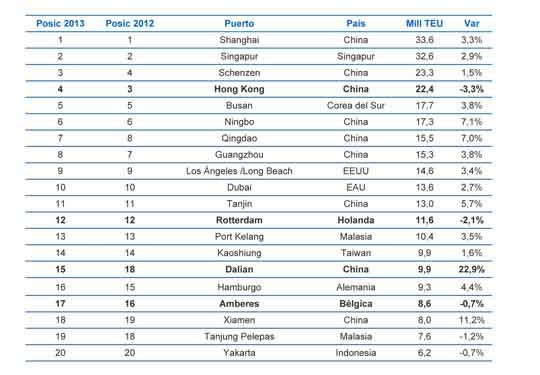 Los 20 puertos con mayor movimiento de contenedores en 2013