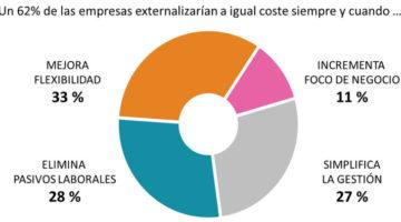 La externalización, aún más estratégica para la empresa española